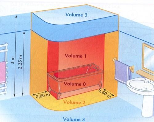 volume electrique salle de bain