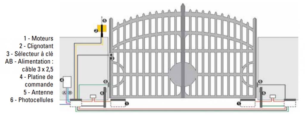 opérateur pour portails battant FAAC 770 N